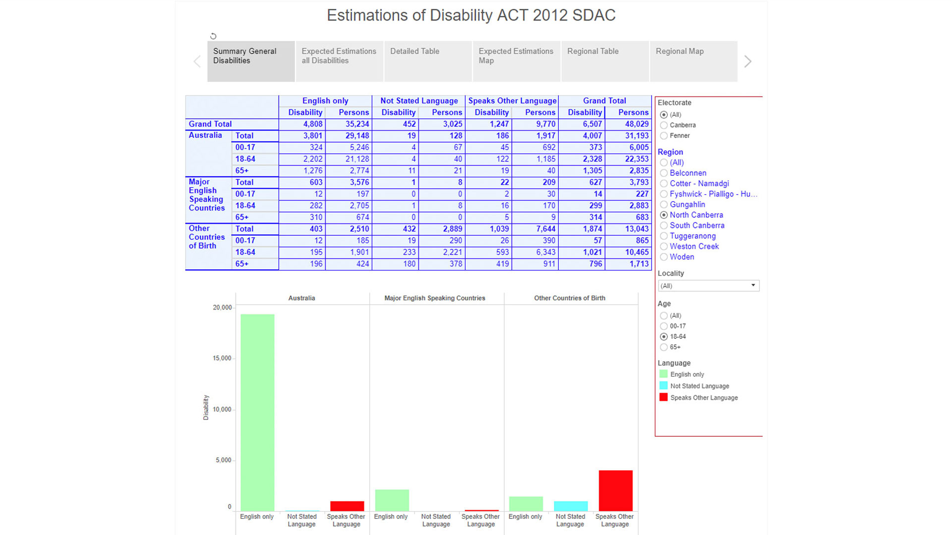 Estimations of Disability ACT 2012 SDAC - NEDA Data Example
